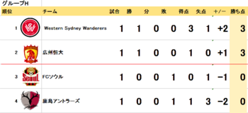 ACL2015 1次リーグ順意表_-_Excel.png