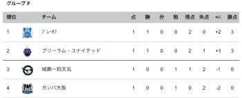 AFCチャンピオンリーグ順位表_-_Goal_com.png