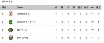 AFCチャンピオンリーグ順位表_-_Goal_com 2.png